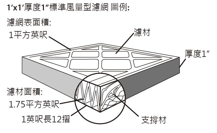 拋棄式紙框空氣過濾器